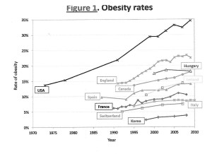 Internatl obesity rates