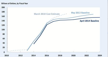 CBO est. cost of Obamacare